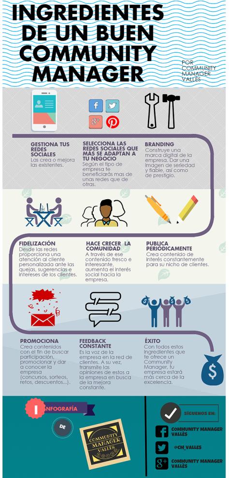 ingredientes-community-manager-infografia