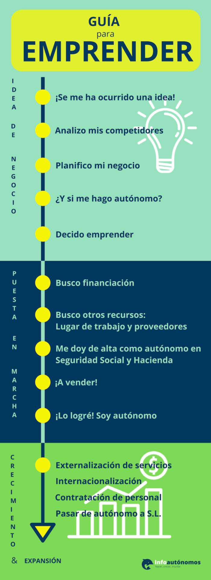 3 etapas de un proyecto  emprendedor #Infografía